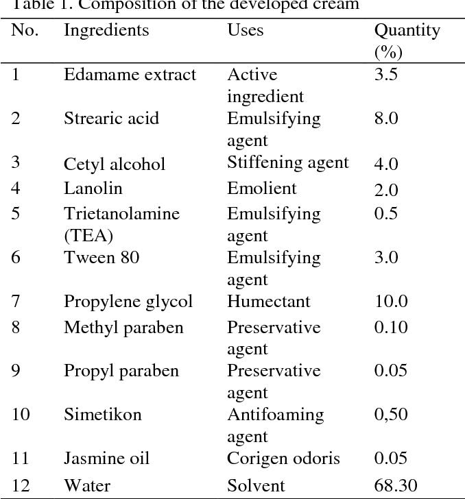 Figure 1 from Tyrosinase Inhibition Assay and Skin Whitening