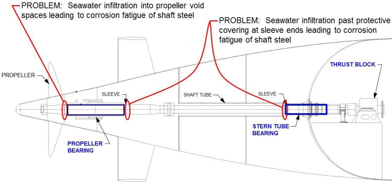 PDF] Submarine Propulsion Shaft Life: Probabilistic