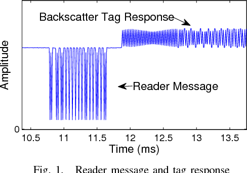 A software radio-based UHF RFID reader for PHY/MAC
