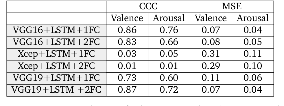 table C.2