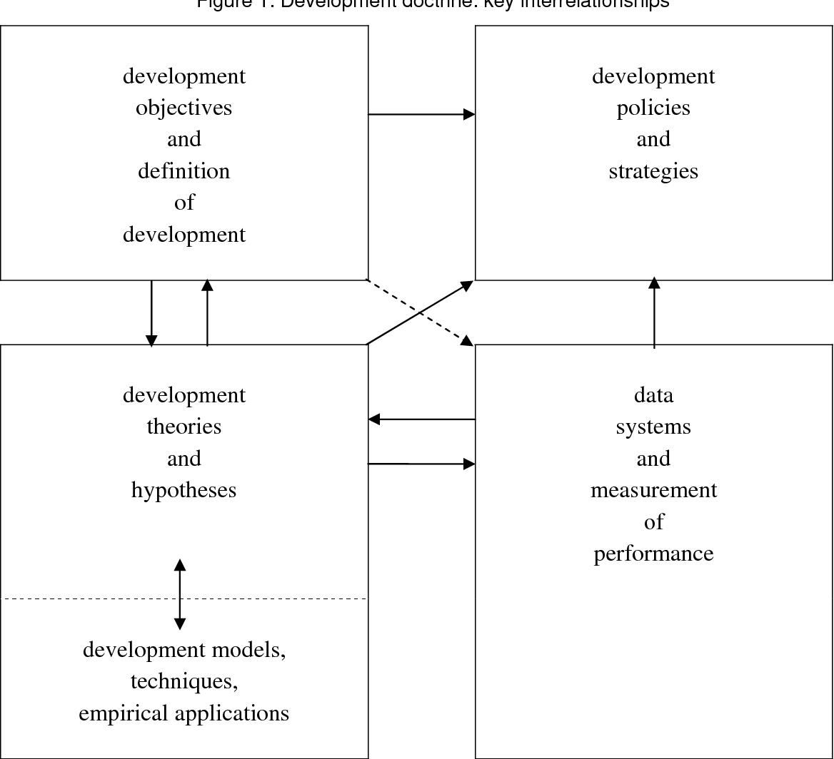 PDF] The Evolution of the Development Doctrine, 1950-2005