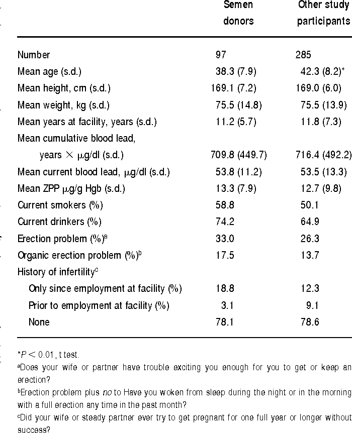 Semen quality and fertility of men employed in a South
