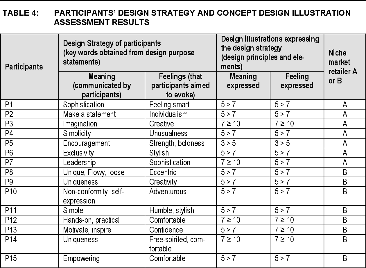 Pdf Both Sides Of The Coin A Teaching Strategy To Facilitate An Alignment Of The Creative Design Purpose Of A Fashion Designer And The Requirements Of The Consumer Semantic Scholar