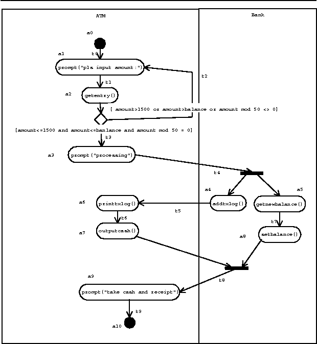 Figure 1 from Generating test cases from UML activity ...