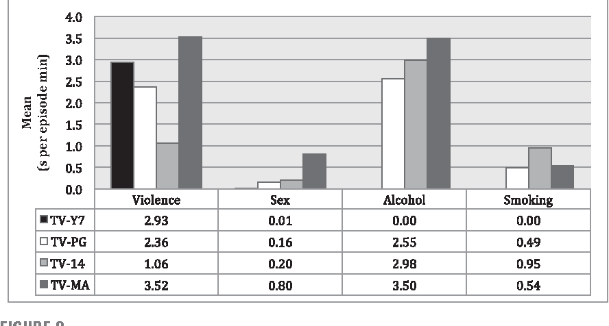 Figure 2 from Industry Television Ratings for Violence, Sex