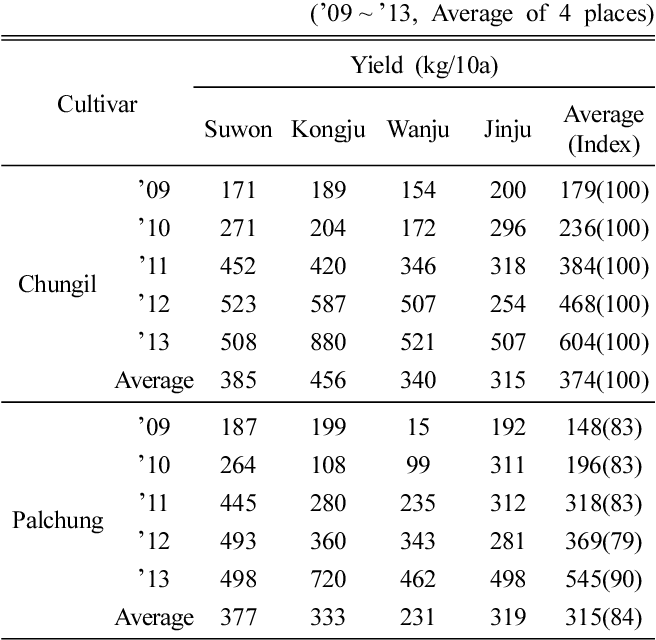 Table 4 From Characteristics Of Mulberry Cultivar Palchung