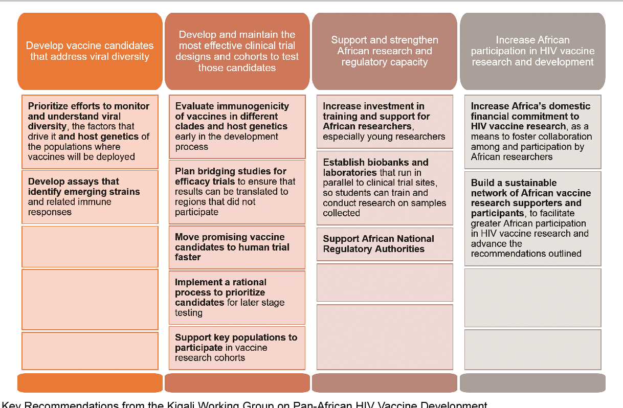 PDF] Toward a Pan-African HIV Vaccine Development Agenda