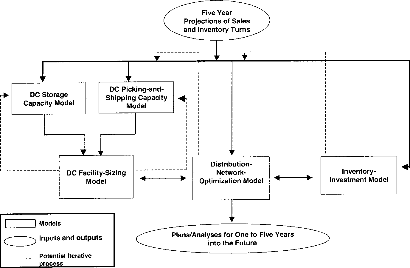 Figure 2 From Implementing A Distribution Network Decision Support System At Pfizer Warner Lambert Semantic Scholar