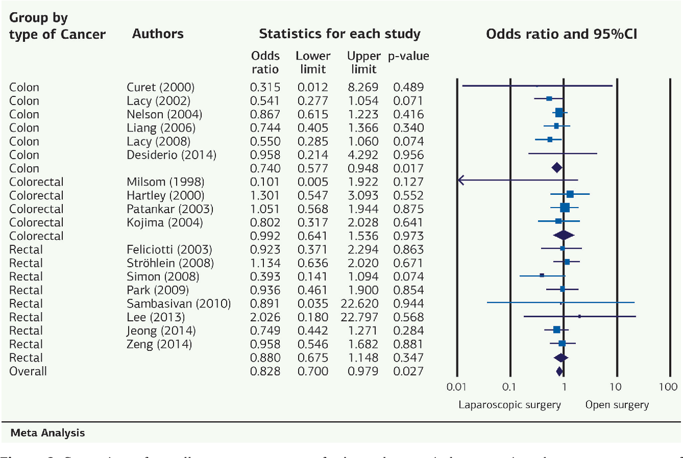 Pdf Comparison Of Recurrence Patterns Of Colorectal Cancer In Laparoscopic And Open Surgery Groups Of Patients A Meta Analysis Semantic Scholar