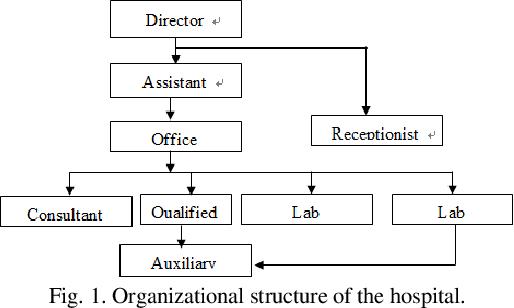 Pdf Design And Implementation Of A Hospital Database Management System Hdms For Medical Doctors Semantic Scholar