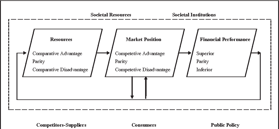 Market Segmentation Strategy, Competitive Advantage, and