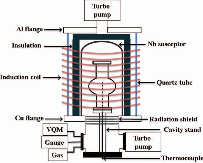 figure 1 from design and performance of a new induction furnace for  diagram of induction furnace #13