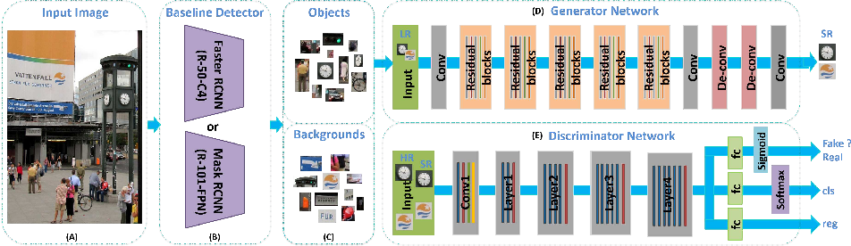 Figure 2 from SOD-MTGAN: Small Object Detection via Multi