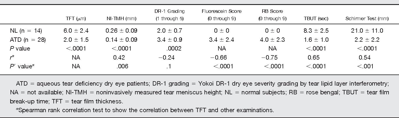 Interferometry in the evaluation of precorneal tear film
