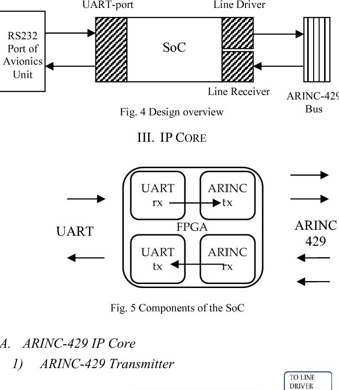 Development of SoC for interfacing avionics units with ARINC ... on