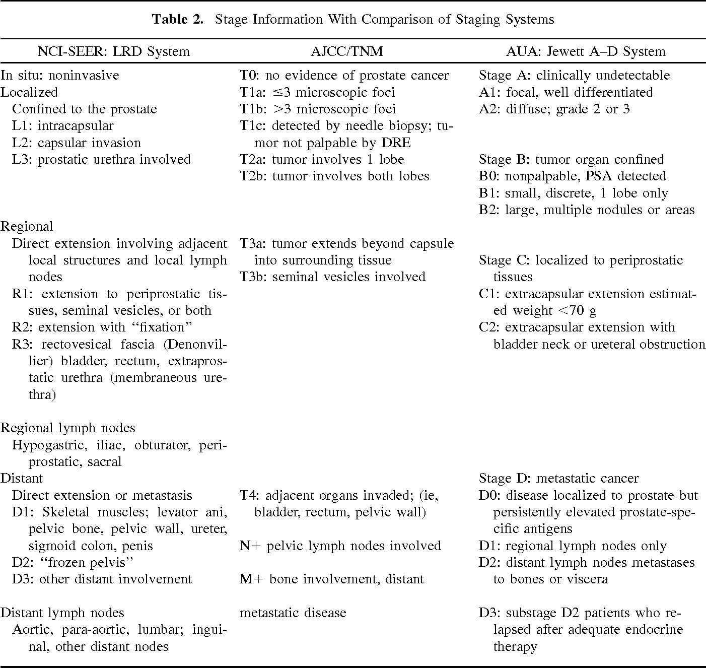 Table 2 from Prostate cancer and life insurance  - Semantic