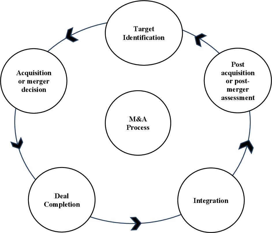 PDF] The Impact of Valuation Methods on the Likelihood of