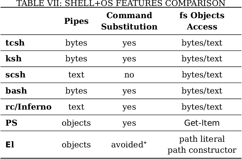 PDF] EL: A Shell for the Ethos Operating System - Semantic