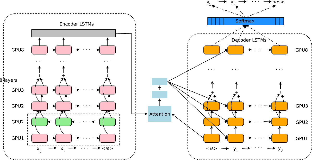 The Attention Machine >> Figure 1 From Google S Neural Machine Translation System Bridging