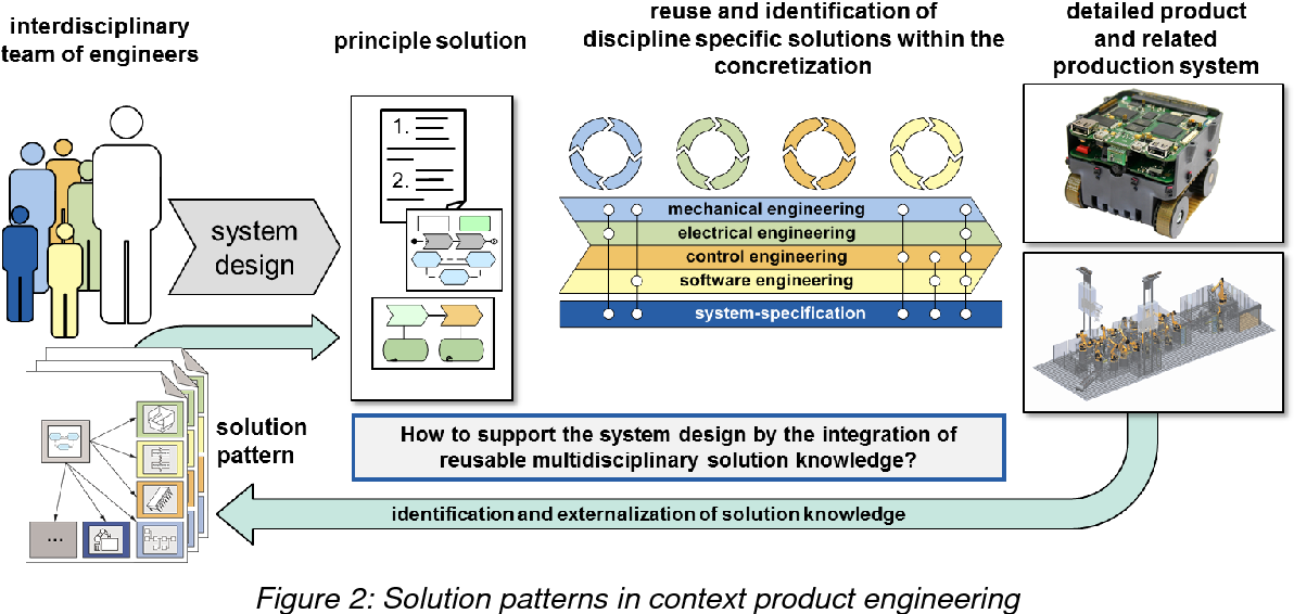 Pdf Solution Patterns To Support The Knowledge Intensive Design Process Of Intelligent Technical Systems Semantic Scholar