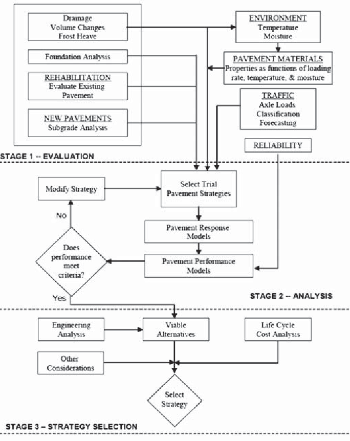 Independent Review Of The Mechanistic Empirical Pavement Design Guide And Software Semantic Scholar