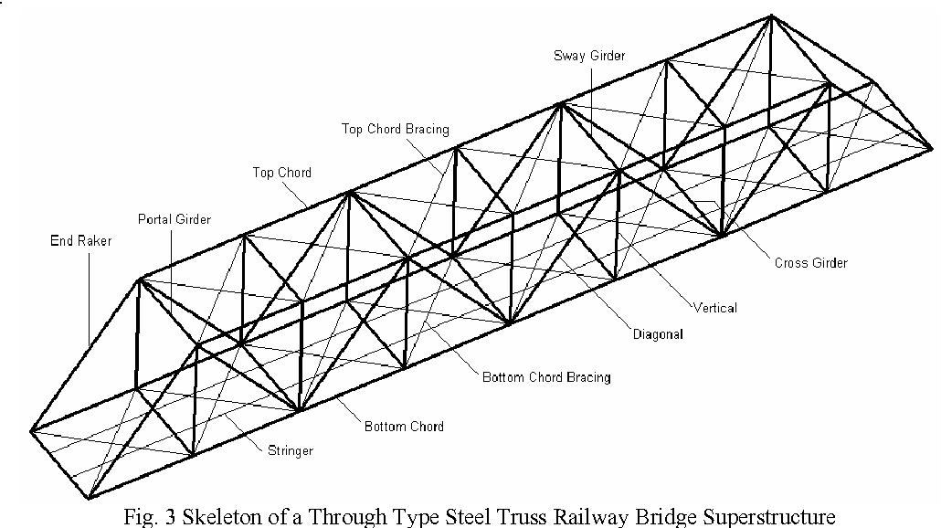 Figure 3 from GA based Optimal Design of Steel Truss Bridge