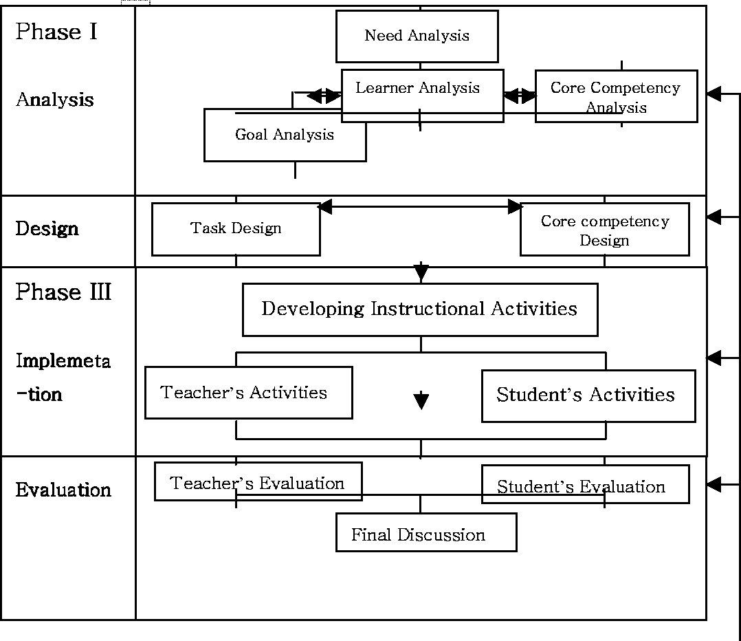 Figure 1 From A Study Of Project Based Instructional Systems Design P Isd Model Development For Engineering Practice Education Semantic Scholar