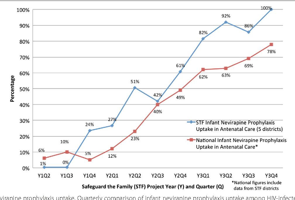 Fig. 6 Infant nevirapine prophylaxis uptake. Quarterly comparison of infant nevirapine prophylaxis uptake among HIV-infected pregnant women presenting to antenatal care clinics in the Safeguard the Family catchment area compared to the national average for project years 1 to 3 (April 2011 through December 2013)