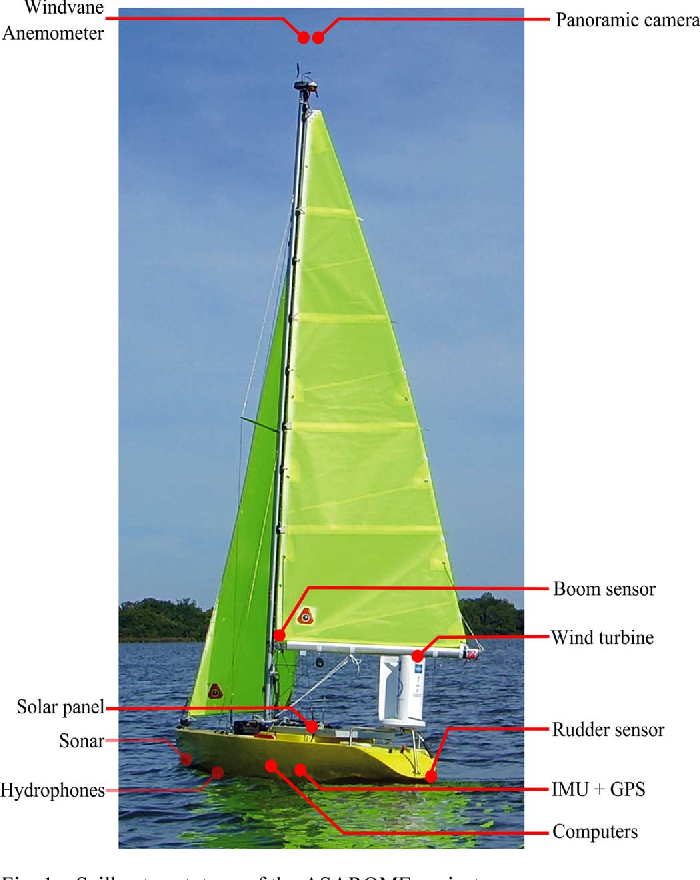 Toward an Autonomous Sailing Boat - Semantic Scholar