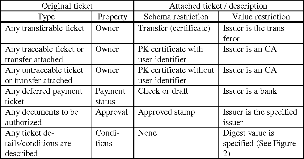 PDF] General-purpose Digital Ticket Framework | Semantic Scholar
