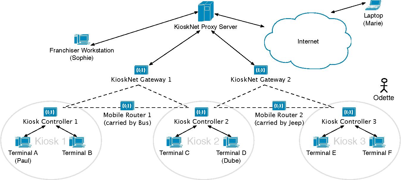 PDF] Kiosk 1 Kiosk 2 Kiosk 3 KioskNet Proxy Server KioskNet