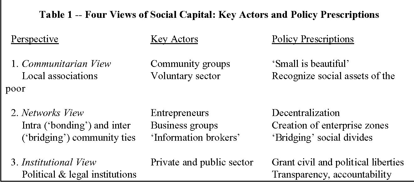 PDF] Social Capital: Implications for Development Theory