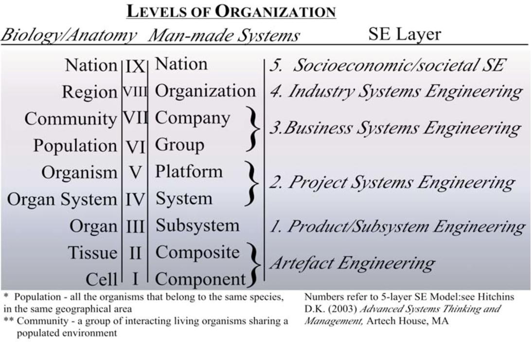 Pdf The Philosophy Of Systems Engineering Semantic Scholar