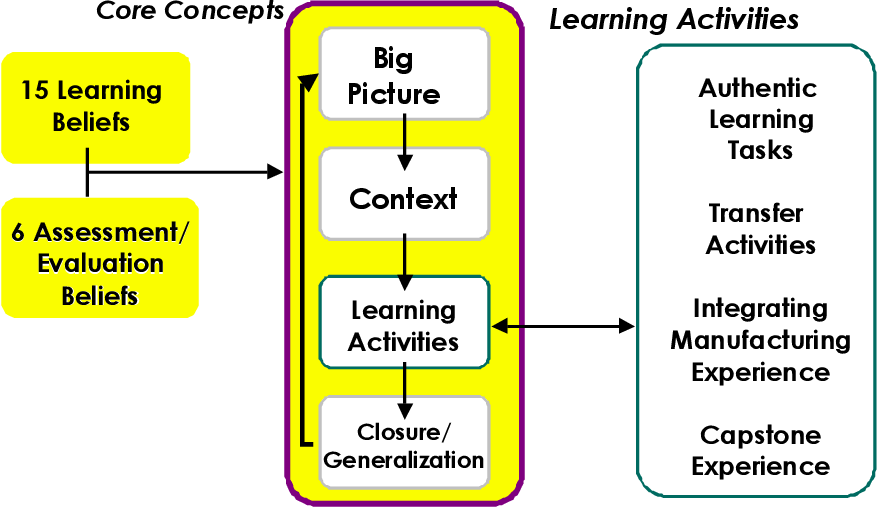 Pdf The Ncme Instructional Design Model A Constructivist Approach To Learning Semantic Scholar