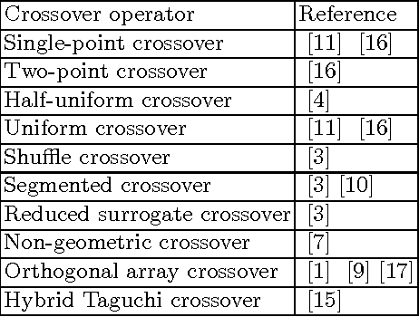 Evaluation of Crossover Operator Performance in Genetic