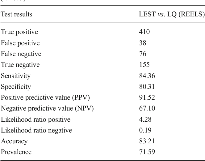 Table 1 from CDC Kerala 6: Validation of Language Evaluation