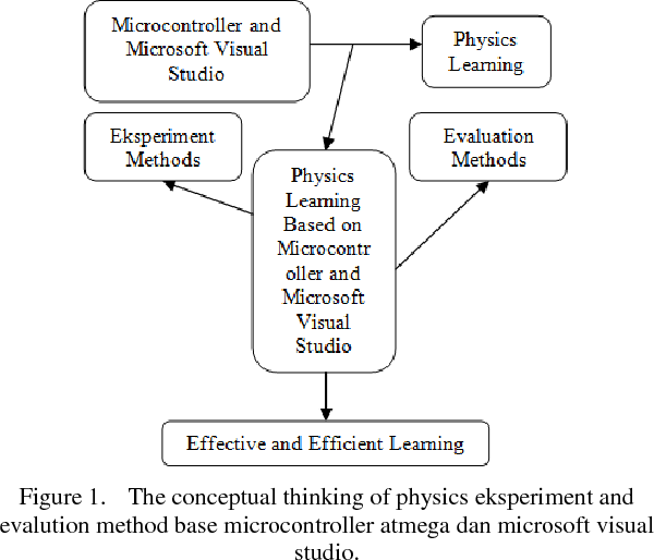 Figure 1 from Physics Experiment and Evaluation Method Based