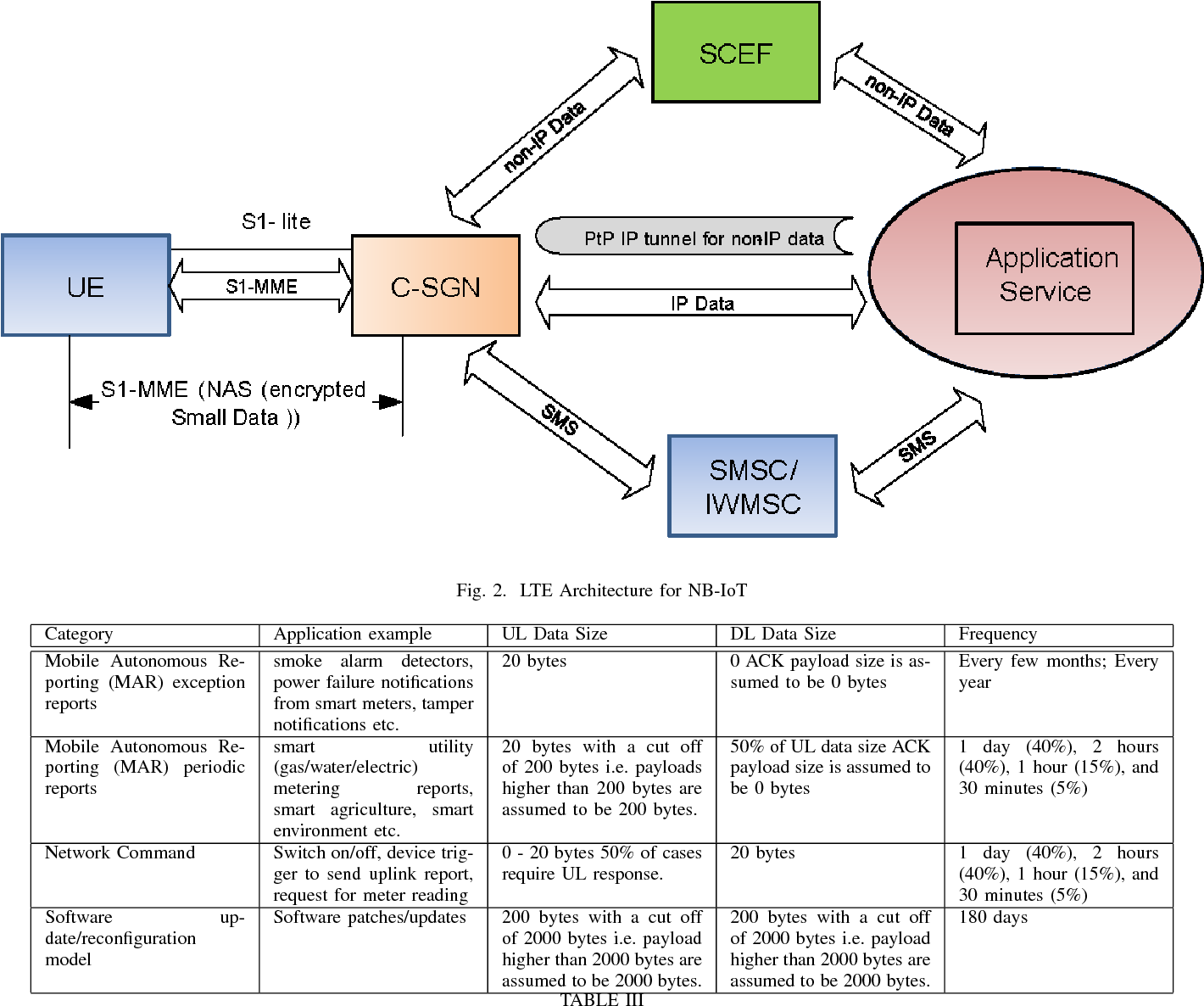 Figure 2 from The 3GPP NB-IoT system architecture for the