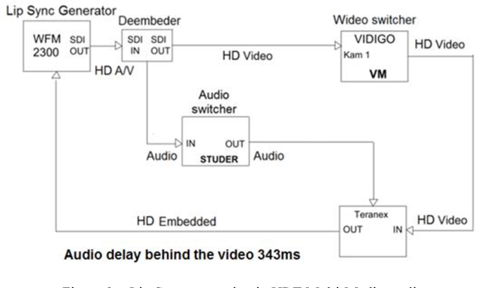 Analysis of audio and video synchronization in TV digital