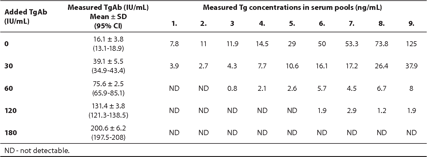 Table 1 From Serum Thyroglobulin Antibody Levels Within Or Near To
