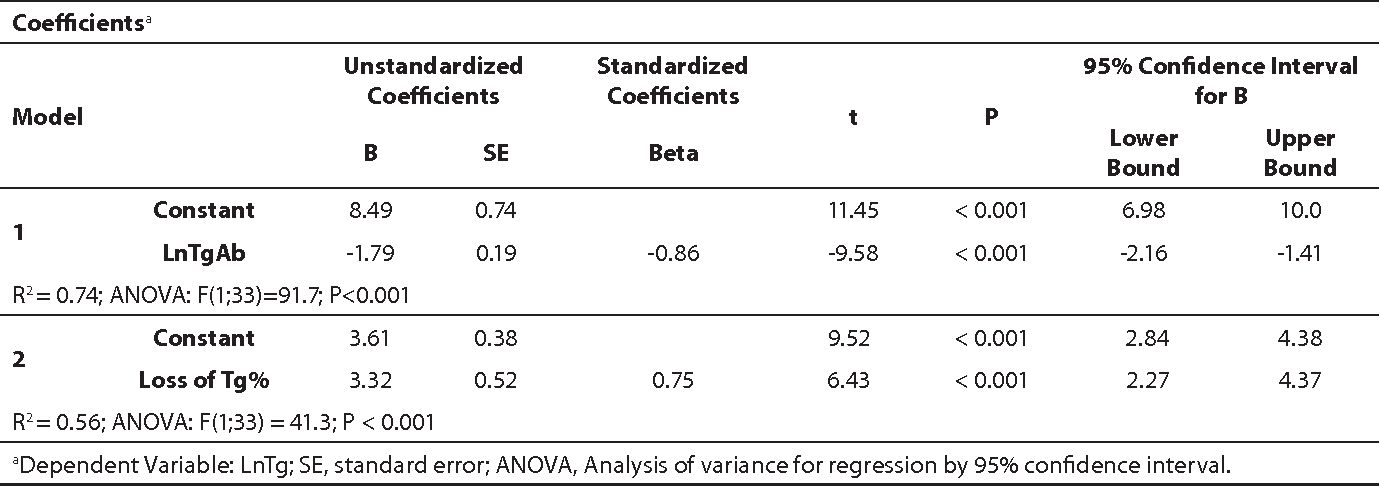 Table 2 From Serum Thyroglobulin Antibody Levels Within Or Near To