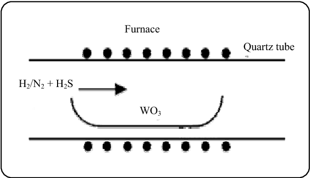 Figure 1 From Two Suitable Methods For The Preparation Of