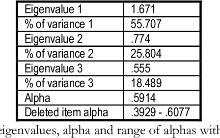 table 4.29