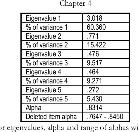table 4.33