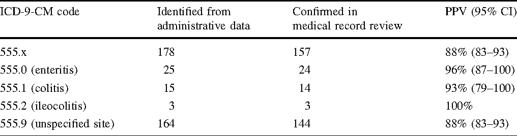 Table 4 From Validation Of Icd 9 Cm Diagnostic Codes For Inflammatory Bowel Disease Among Veterans Semantic Scholar
