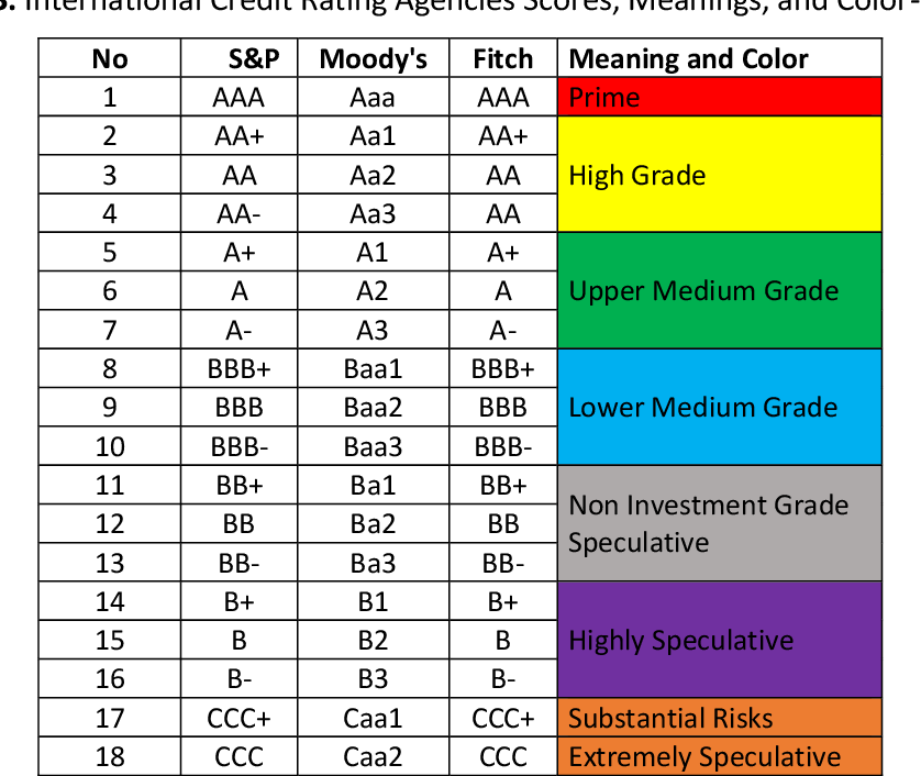 PDF] Comparison of Country Ratings of Credit Rating Agencies with