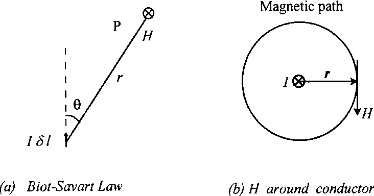 PDF] Ampere's Magnetic Circuital Law: A Simple and Rigorous