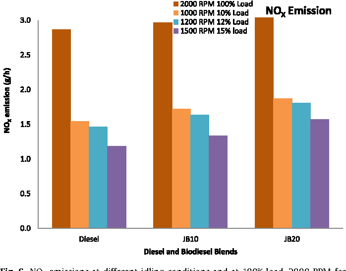 Effect of idling on fuel consumption and emissions of a