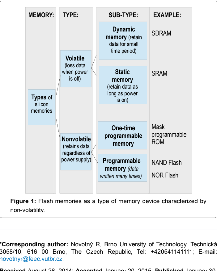 PDF] NAND Flash Memory Organization and Operations