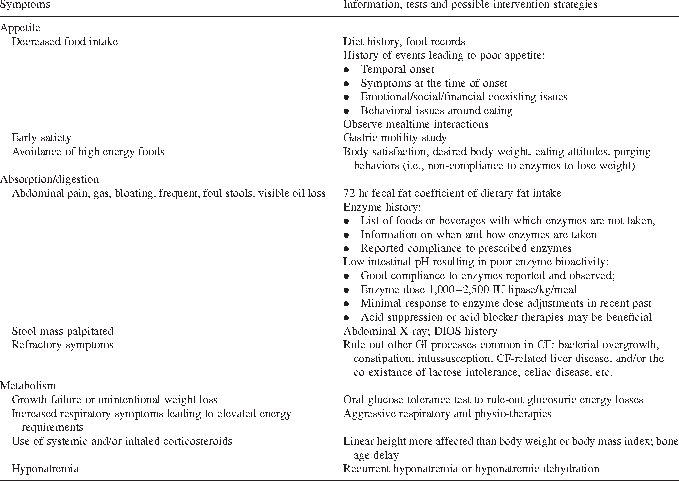 Table 2 from State of the Art Appetite Stimulants Use in
